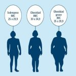 Obesidad – Vida Sana